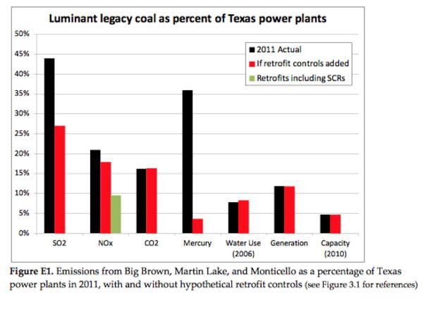 legacy coal chart